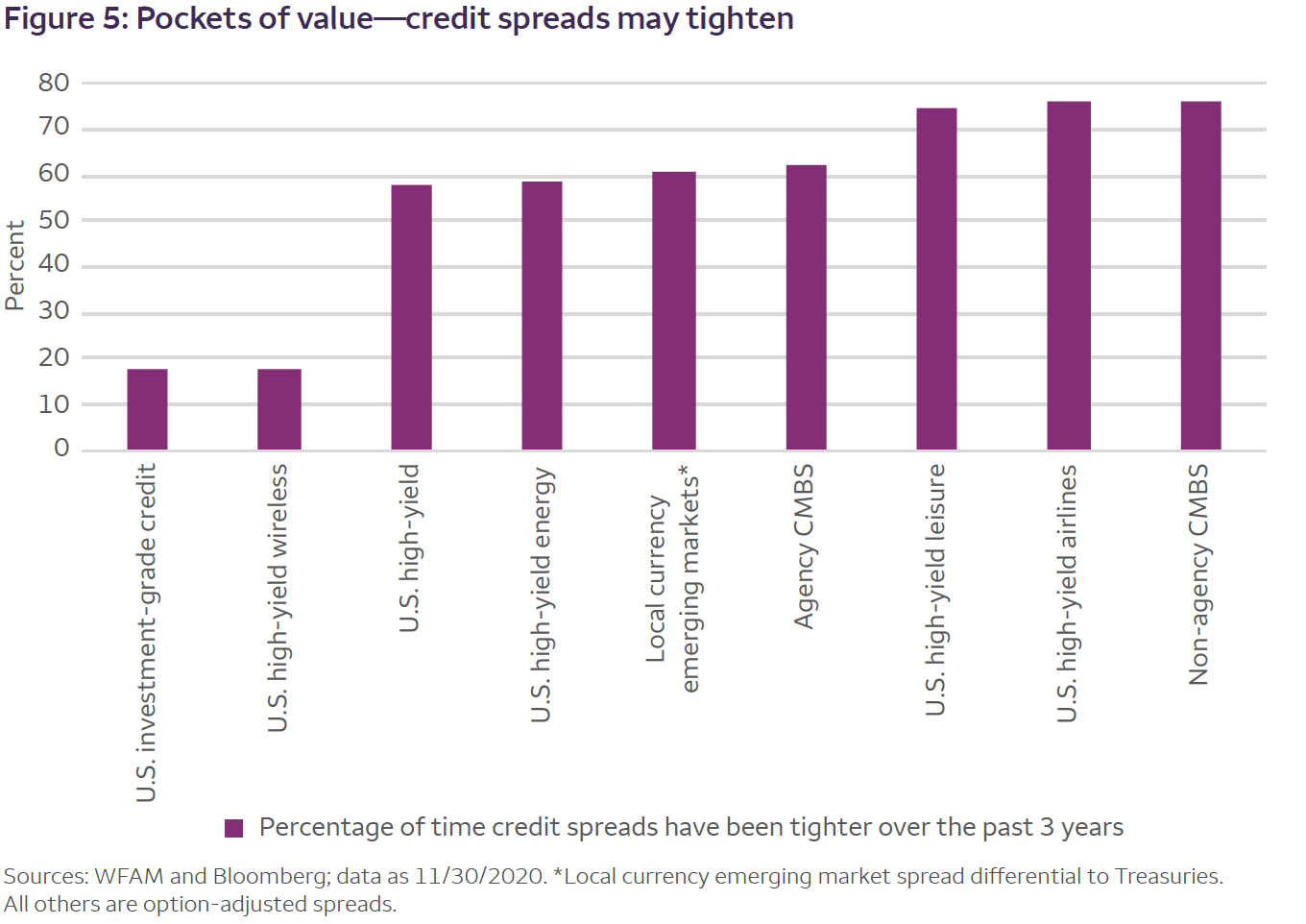 Figure 5: Pockets of value—credit spreads may tighten