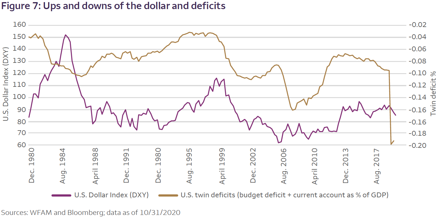 Figure 7: Ups and downs of the dollar and deficits