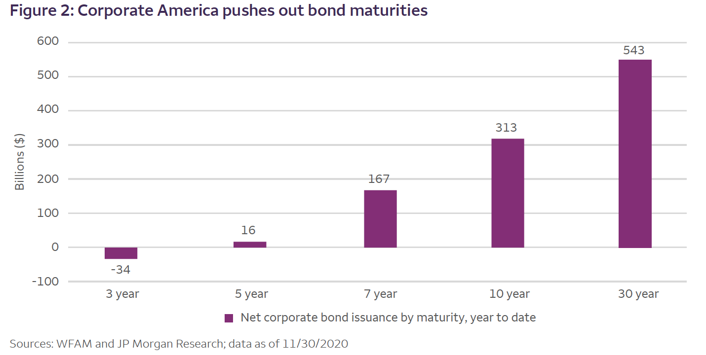 Corporate America pushes out bond maturities chart2