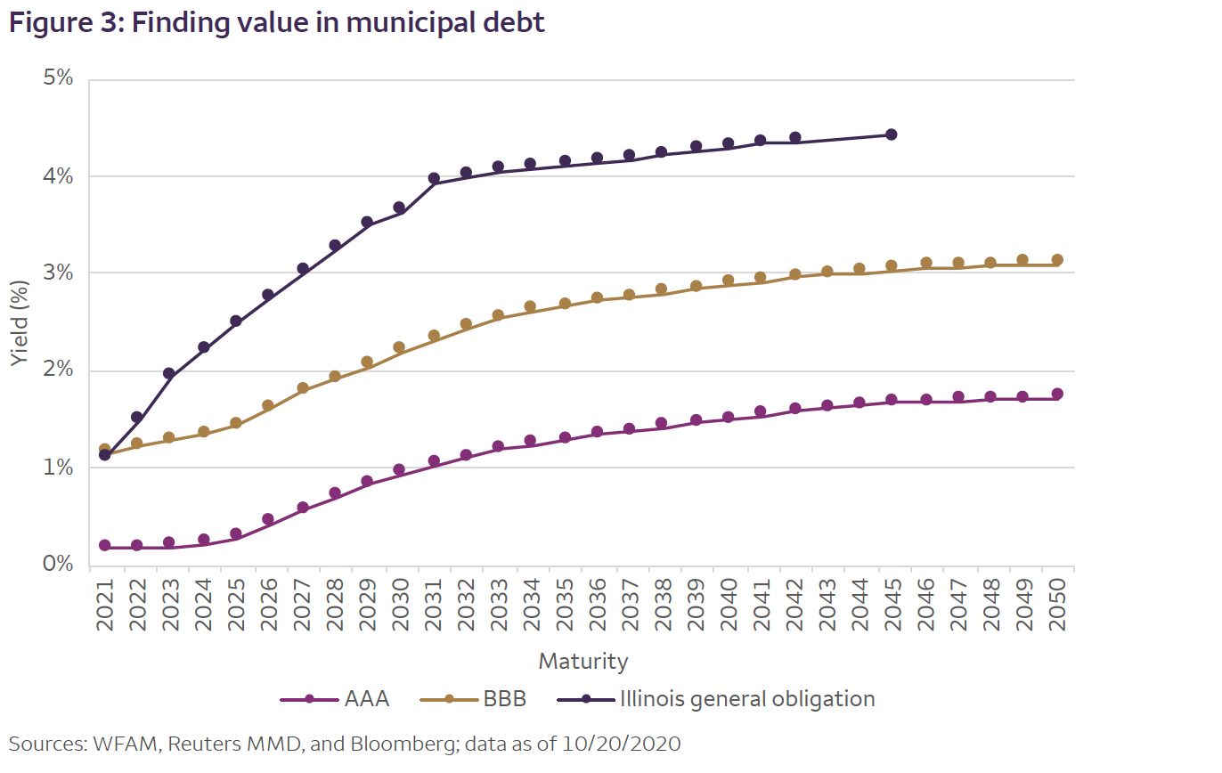 Figure 3: Finding value in municipal debt Chart3