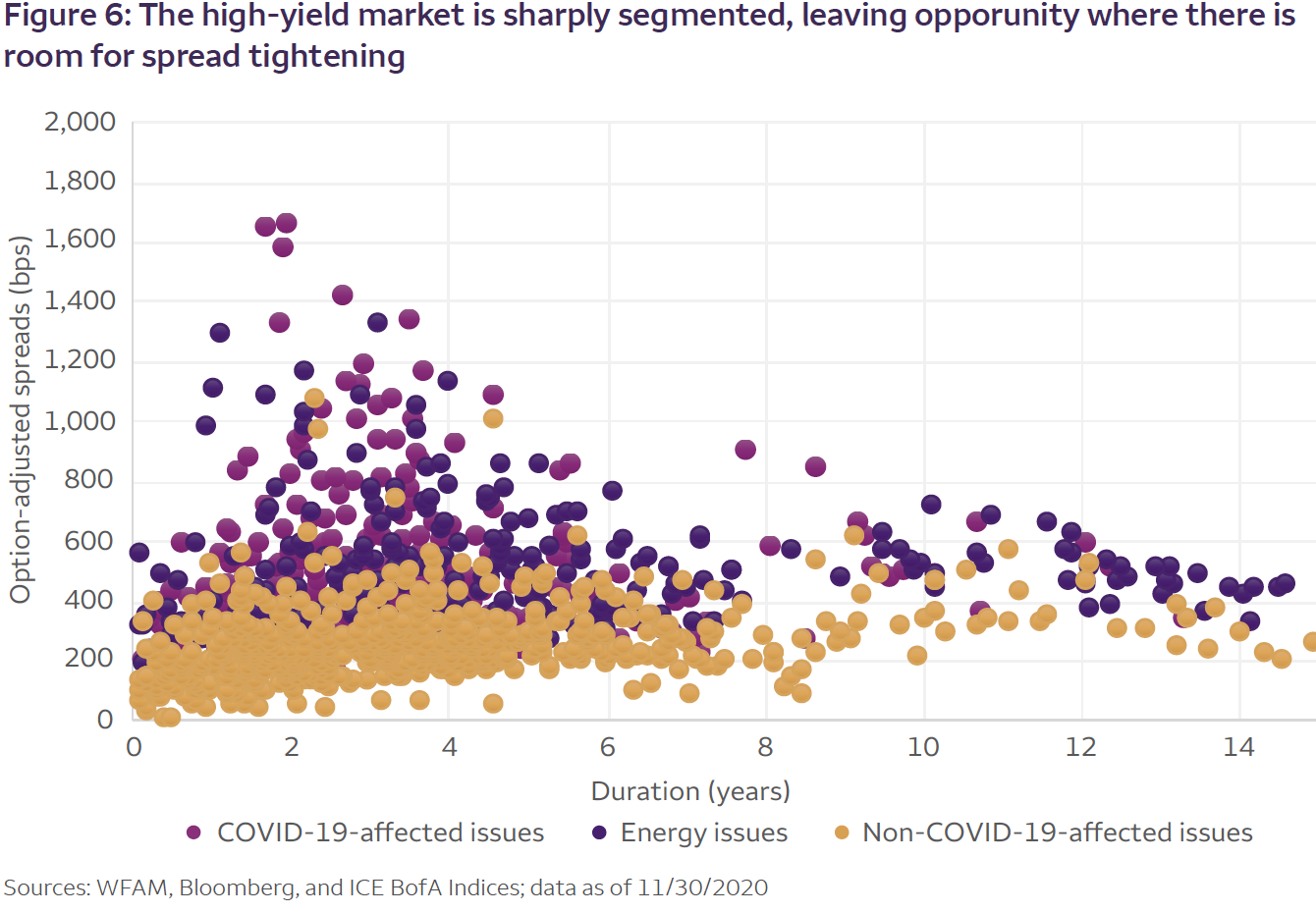 Figure 6: The high-yield market is sharply segmented, leaving opporunity where there is room for spread tightening