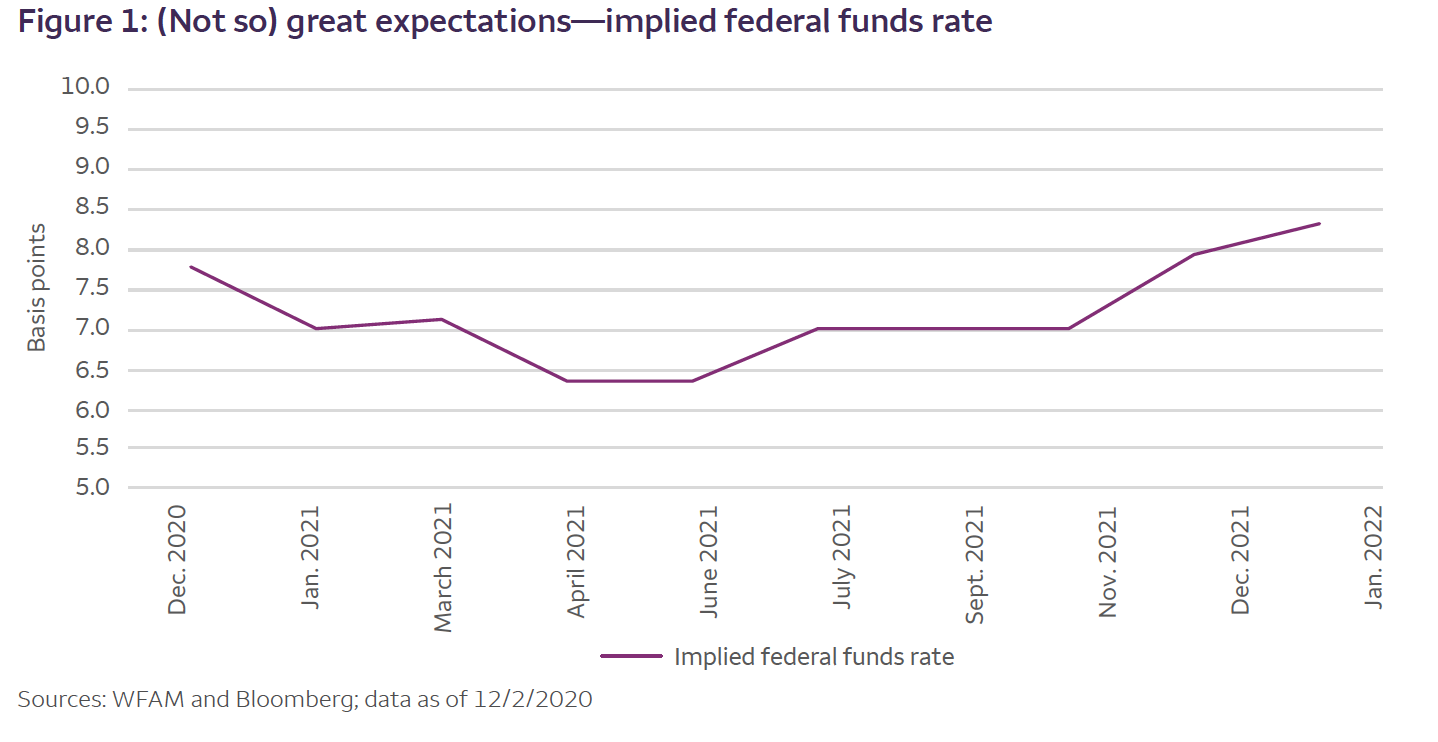 implied federal funds rate chart1